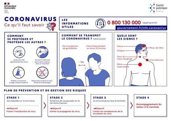 Coronavirus les gestes