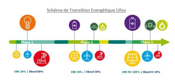 Transition énergétique Lifou