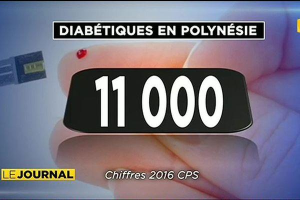 11 000 diabétiques en Polynésie française