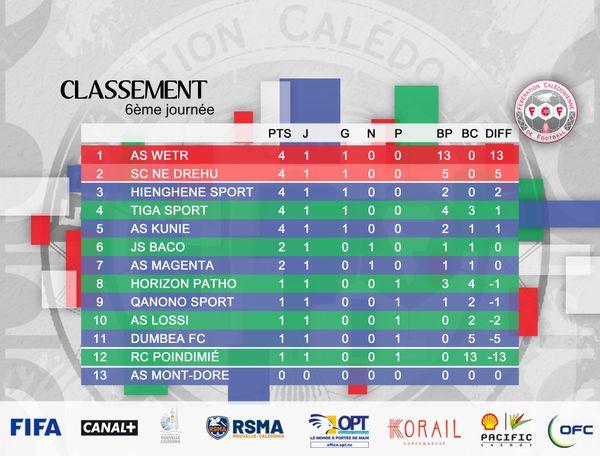 Super ligue football 2021, classement après 17 avril