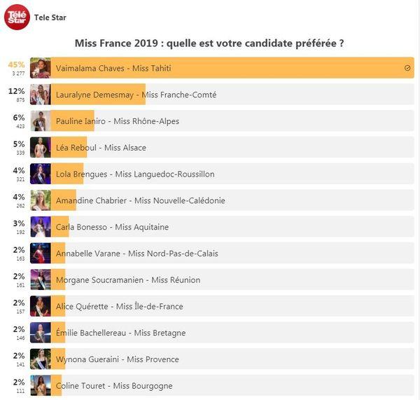 sondage miss france