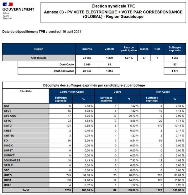 Résultats élections syndicales TPE - Guadeloupe - 16/04/2021