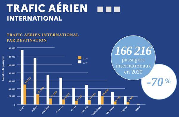 Evolution du trafic aérien international en 2020.