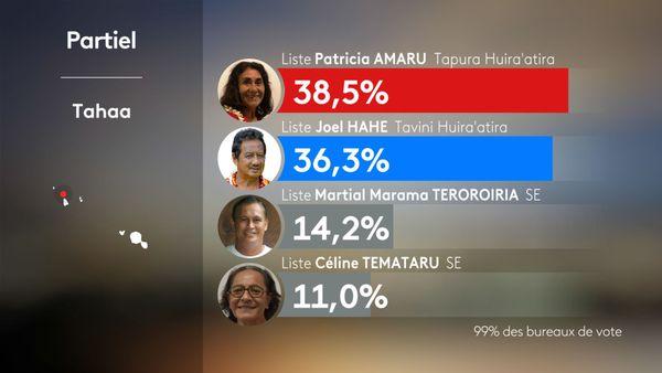 Les résultats partiels de la commune de Tahaa