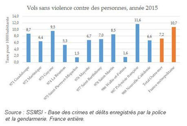 12 vols sans violence pour 1000 habitant : record de France
