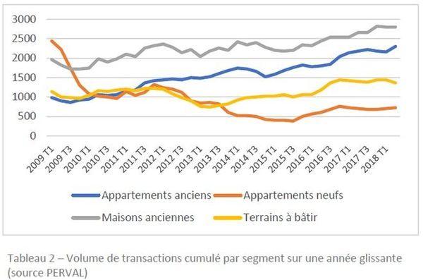 Immobiliers transactions 07/2017-06/2018 volumes des ventes 251018