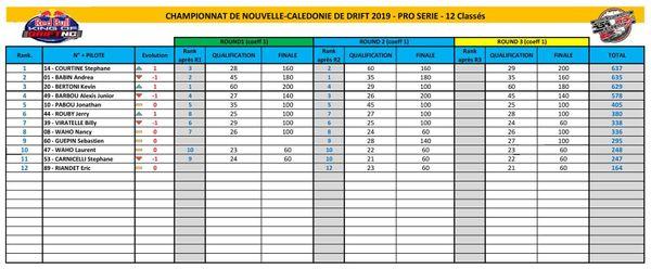 King of drift 2019, résultats pro
