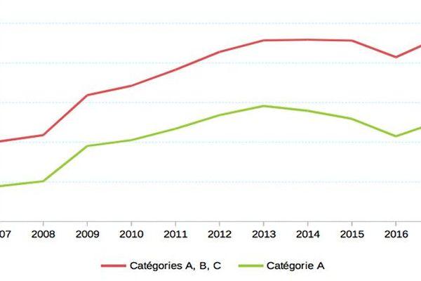 Évolution du nombre de demandeurs d'emploi en fin de mois selon la catégorie