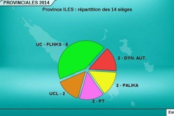 Répartition Province Iles