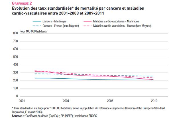 graphique mortalite martinique