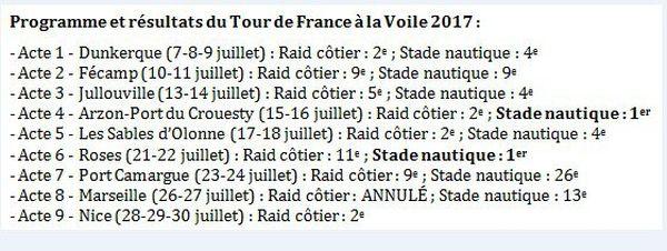 Programme et résultats du Tour de France à la voile