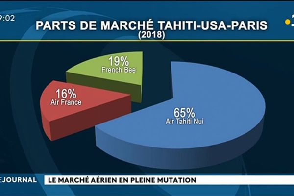 Marché aérien : une nouvelle donne pour Air Tahiti nui ?