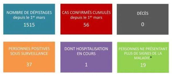 56 cas de covid-19