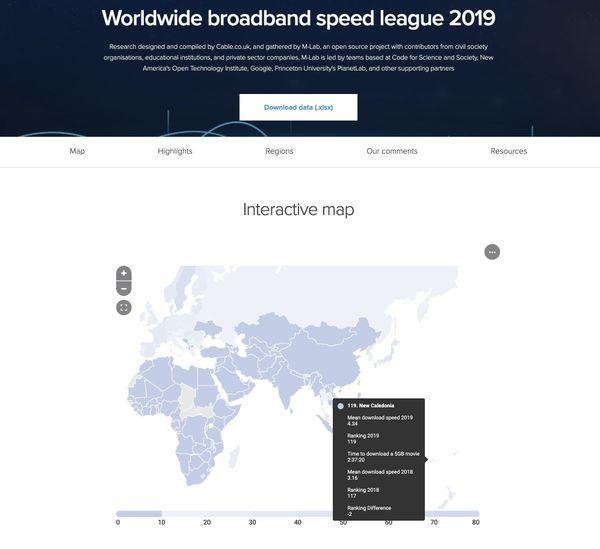 classement débit internet