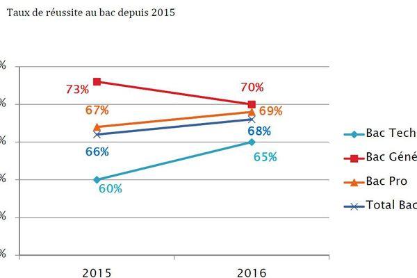 taux de réussite au bac 2015-2016