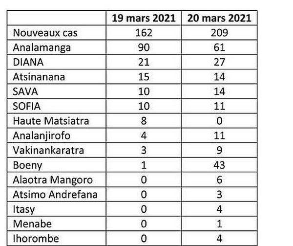Tableau Covid par région à Madagascar 21 mars 2021