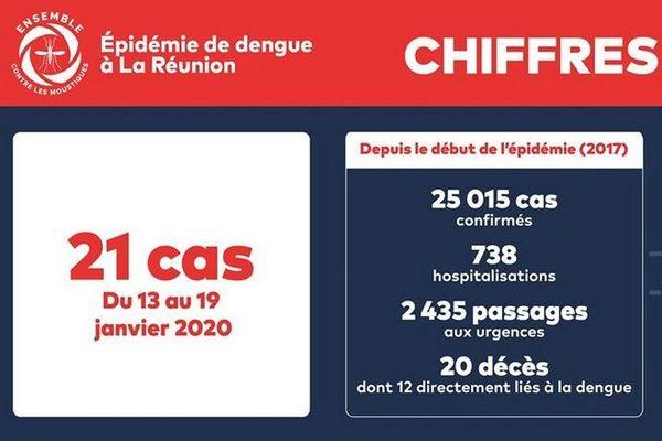 dengue chiffres du 13 au 19 janvier 2020