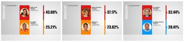 résultats circonscriptions