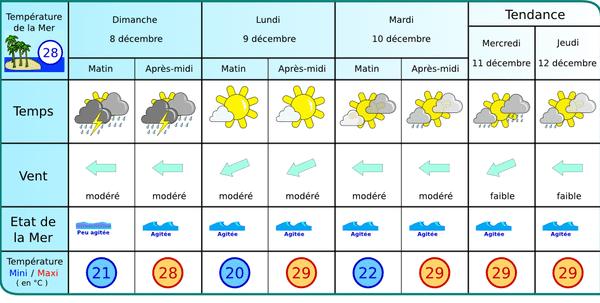 prévisions météo france