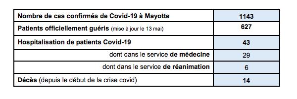 Coronavirus,1143 cas