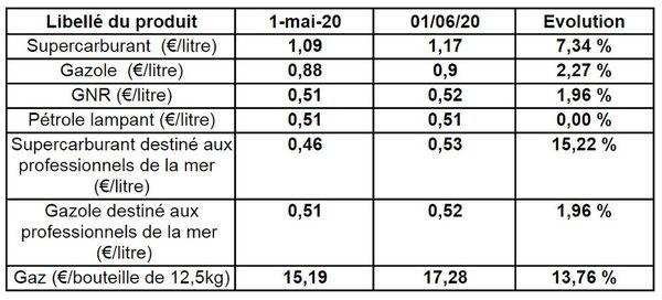 prix des produits pétroliers et gaziers de La Réunion