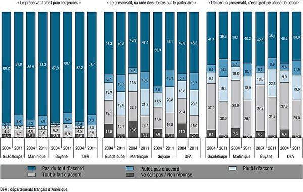 Connaissances et utilisations du préservatif entre 204-2011