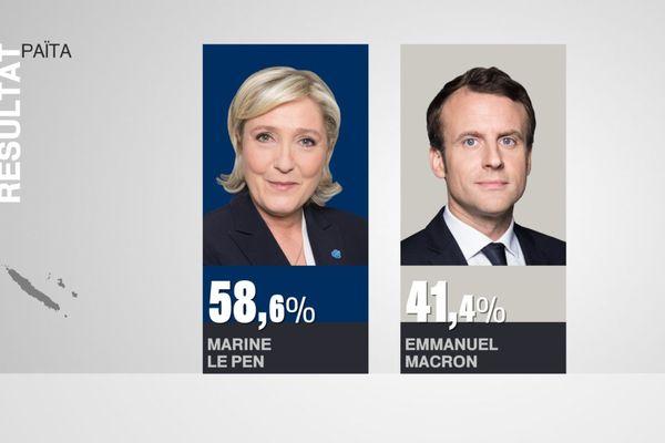 Résultats élection présidentielle Païta