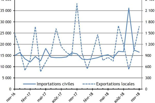 Bilan du commerce extérieur en 2017