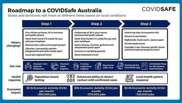 Communication du plan de déconfinement australien