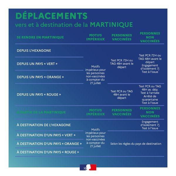 Nouvelles modalités de déplacement - Martinique