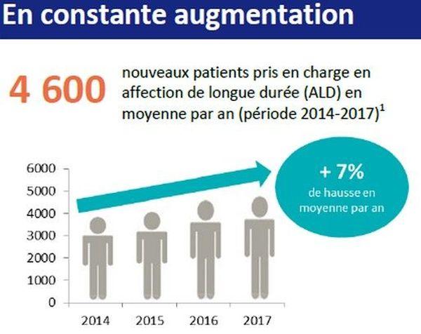 Augmentation des cas de diabète à la Réunion