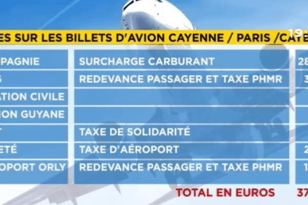Taxes billet d'avion