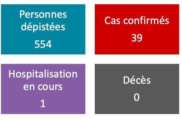 Covid-19 : 39 cas confirmés et une hospitalisation en cours