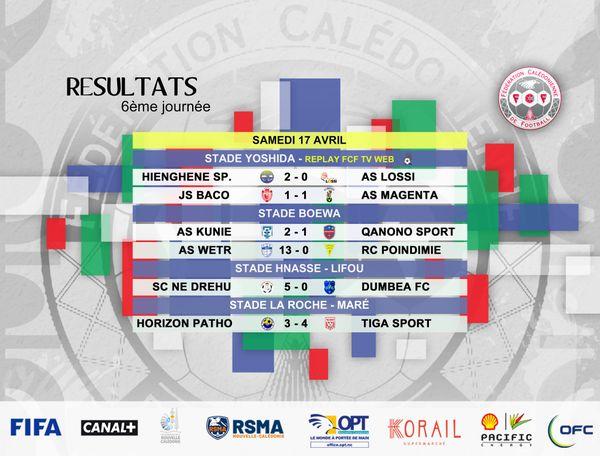 Super ligue football 2021, résultats du 17 avril