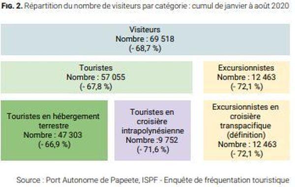 Visiteurs par catégories