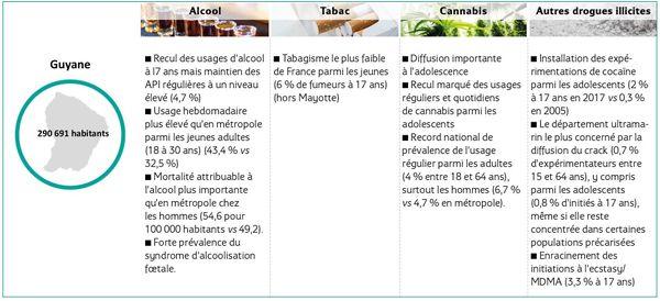 Consommation drogue Guyane
