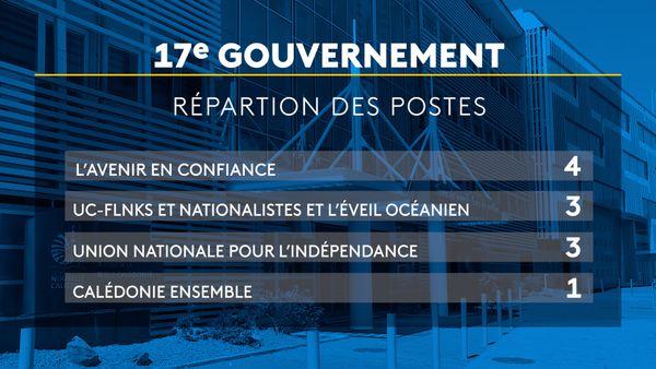 Répartition des postes 17ème gouvernement de la NC