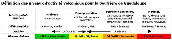 Niveaux d'activité volcanique pour la Soufrière de Guadeloupe