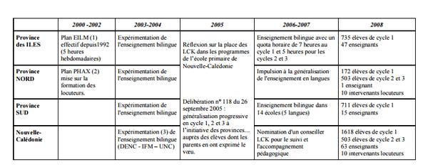 Evolution de l'enseignement des langues kanak 2000-2008
