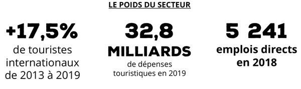 Les chiffres clés du tourisme calédonien, selon la province Sud, mai 2020