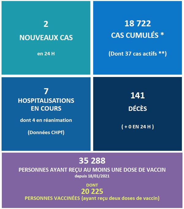 Covid-19 : plus de 20 000 personnes déjà vaccinées