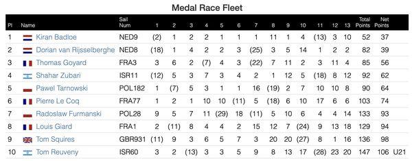 Championnats du monde de RS-X 2020 en Australie, résultats généraux
