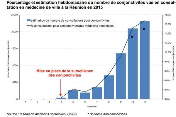 Tableau de de la CGSS Réunion