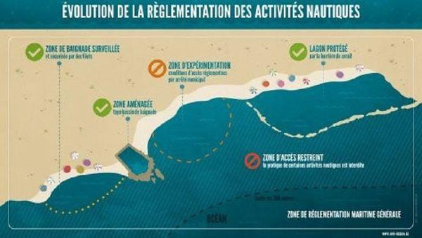 interdiction de baignade évolution des activités nautiques