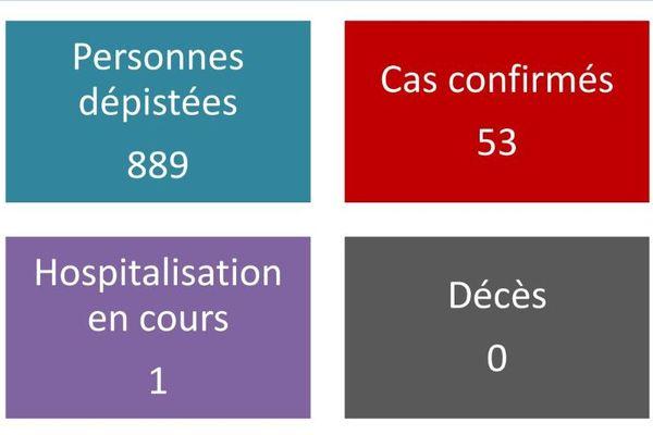 Coronavirus, 53 cas confirmés