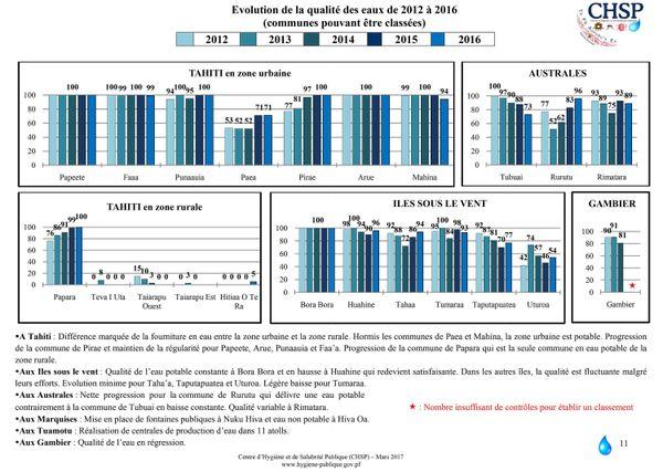 Evolution de la qualité de l'eau de 2012 à 2016