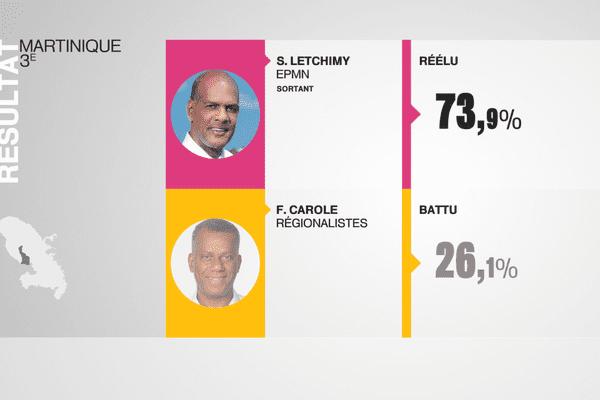Serge Letchimy réélu