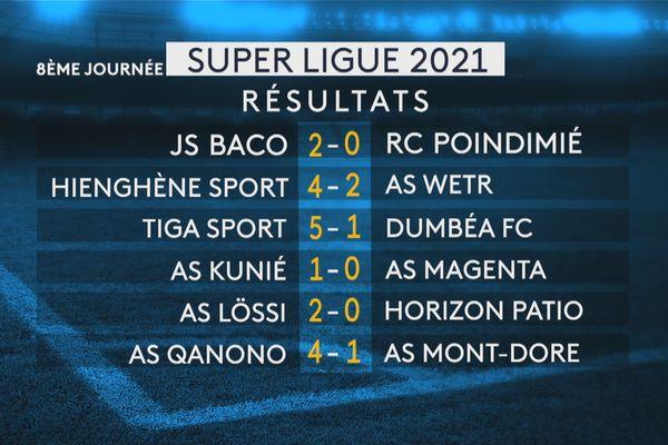 Super ligue 2021, résultats de la 8e journée, 1er mai