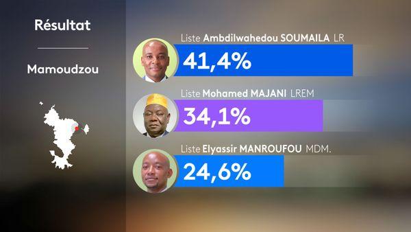 Résultats municipales Mamoudzou