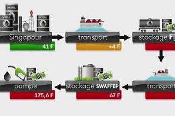 Parcours de l'essence de Singapour à Wallis et Futuna